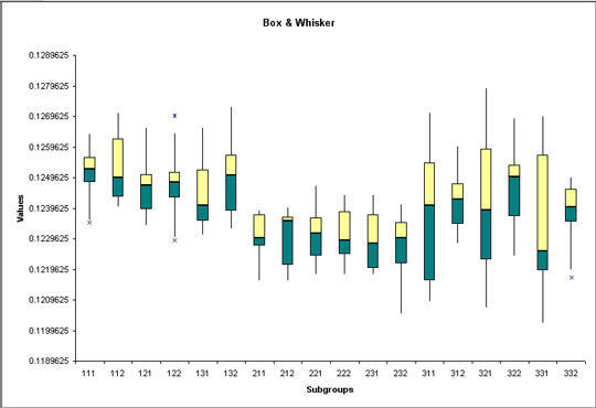Box & Whisker Chart of SPC Case Study Data