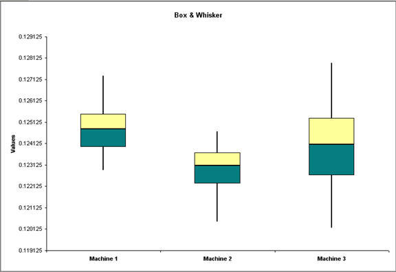 Box & Whisker Chart of SPC Case Study Data by machine