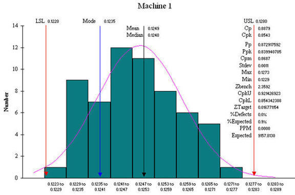 SPC Case Study Histogram Machine 1