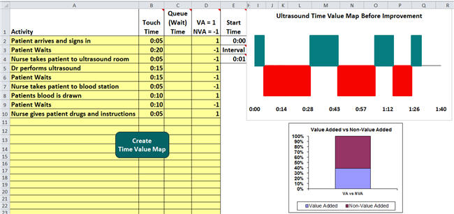 Time value map of ultrasound process time value map example in this example the value added va steps are shown in green the non value added wait and travel times are shown in red the column chart shows how much maxwellsz