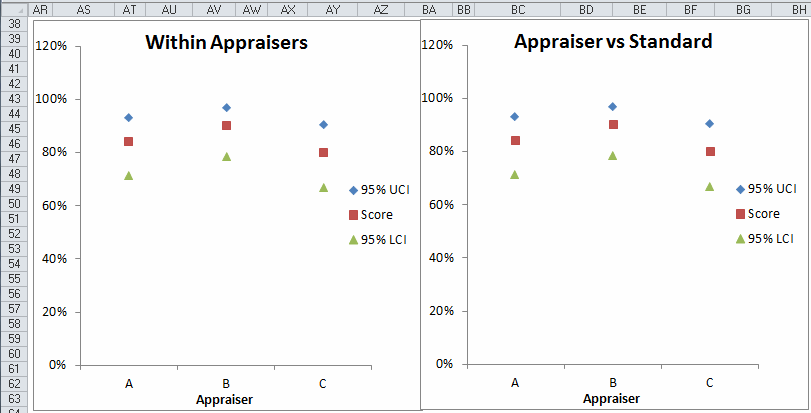 appraiser analysis against each other and the standard