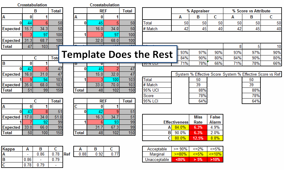 attribute gage rr template excel