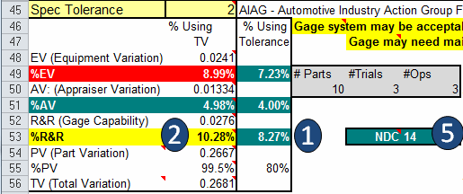 Average and range method calculations using ford data