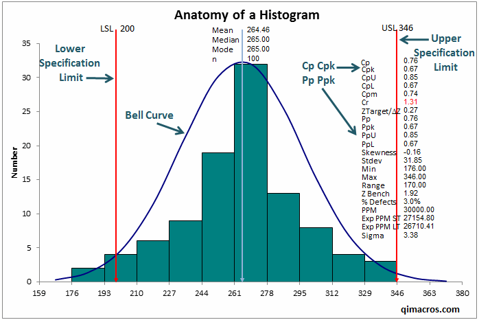 anatomy of a histogram created by QI Macros in Excel 2016