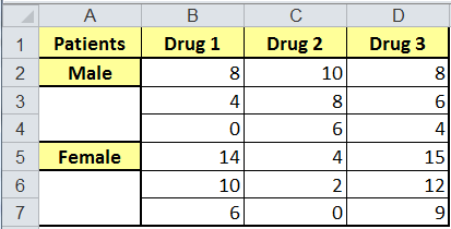 example of anova two factor with replication data