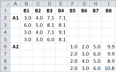 Example of ANOVA Two-Way Nested Data