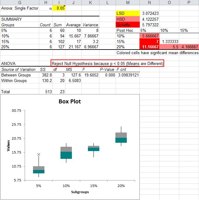 QI Macros ANOVA Single factor test results in Excel