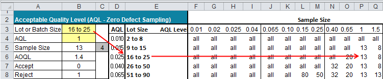 AQL Zero-based Acceptance sampling with QI Macros