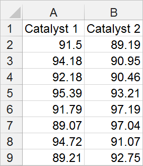 two sample t test data