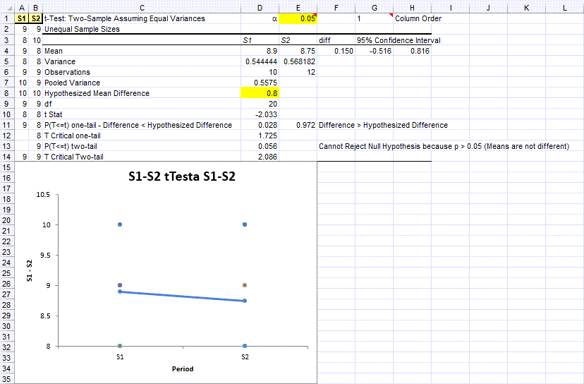 t test results example in QI Macros statistical software for excel