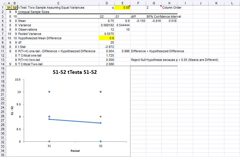 one tailed p value example in QI Macros software