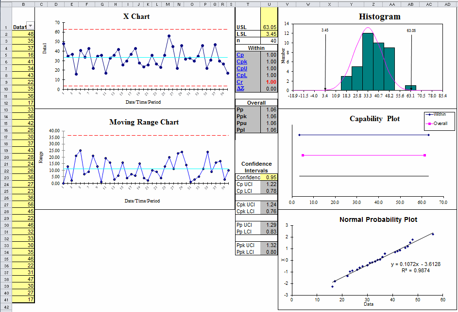 probability plot and histogram in QI Macros