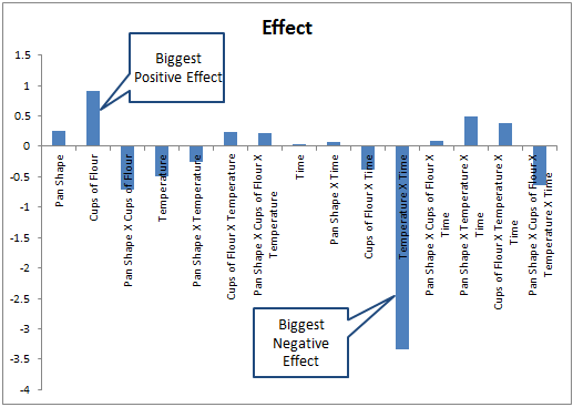 DOE Analysis of Effects