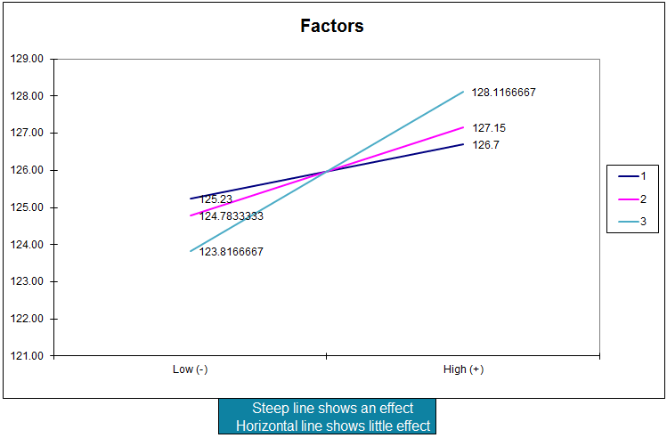 doe L4 factors plot