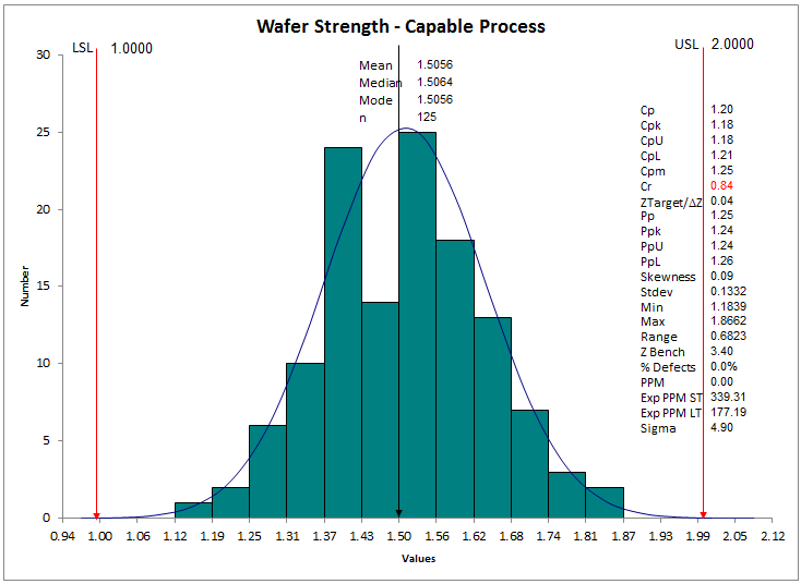 histogram of capable process