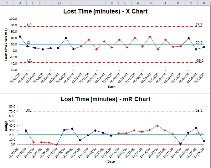 control charts from pivot table data
