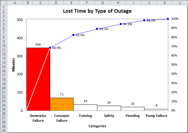pareto chart of lost time by outage