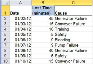 data sample for a pivottable