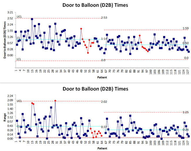 Door-to-Balloon Time Control Chart of Results QI Macros