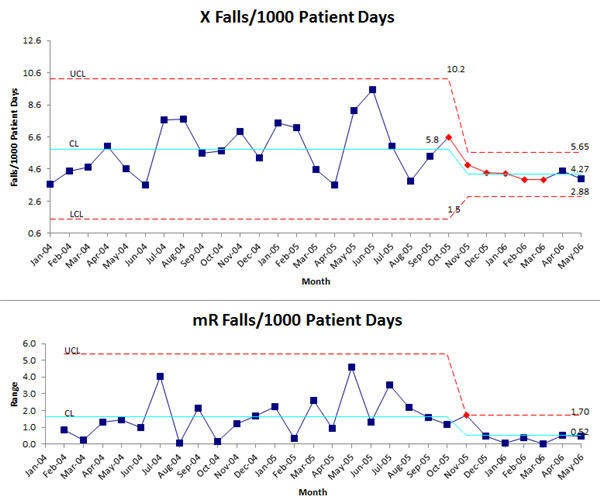 Falls per 1000 patient days with a Real Trend