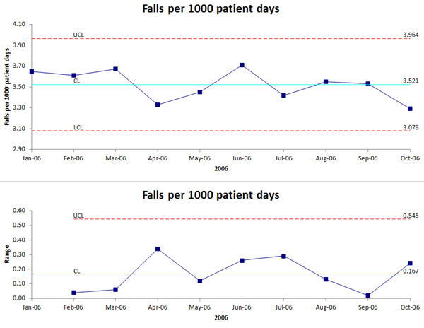 XmR chart of Patient Falls Data