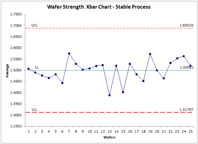 control chart of stable process