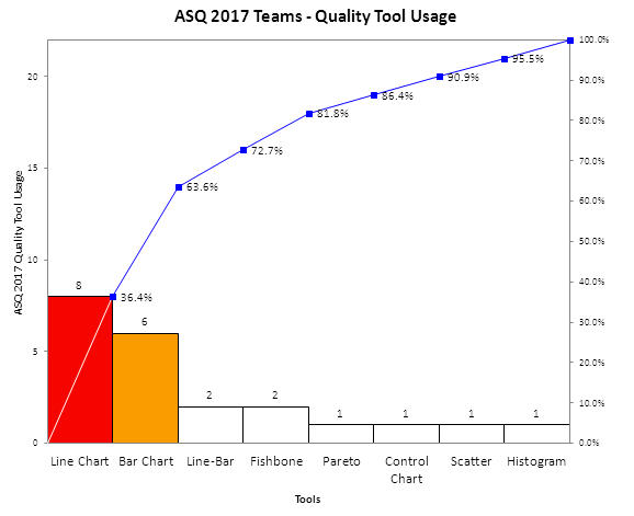 ASQ Quality Tool Usage 2017