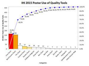 IHI-2015-poster-use-of-tools