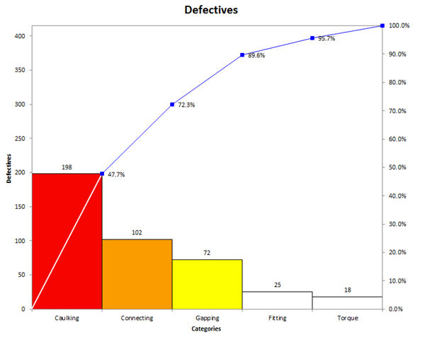 Pareto Chart of Defect Data from Ishikawa's Guide to Quality Control