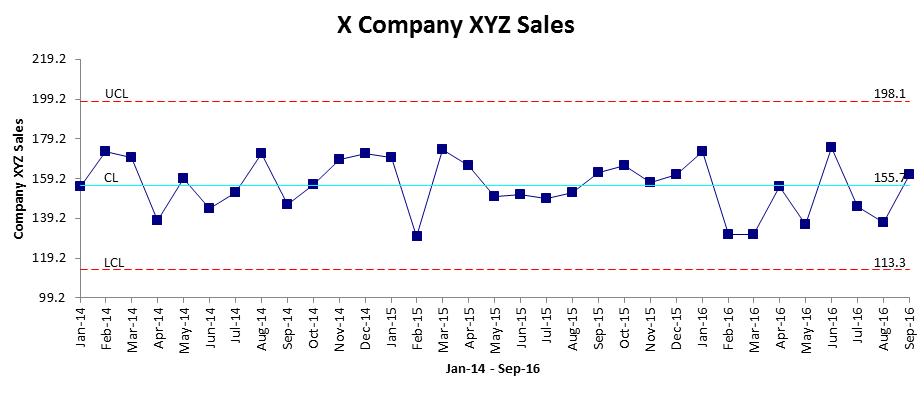sales-xmr-control-chart