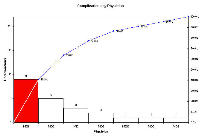 pareto chart of defect data