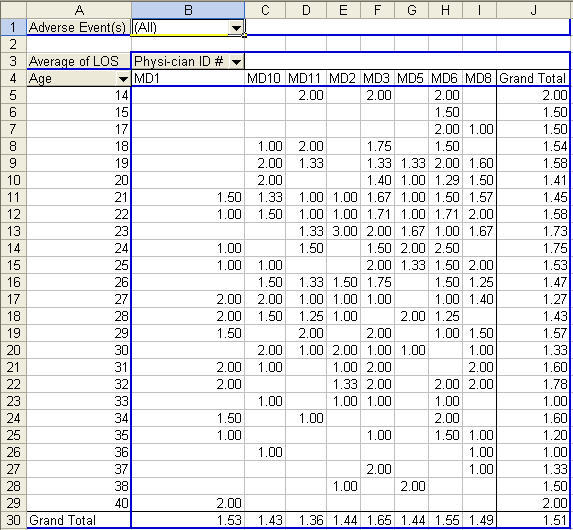 pivot table of adverse event data