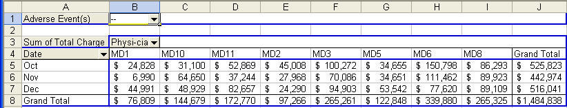 pivot table to summarize data