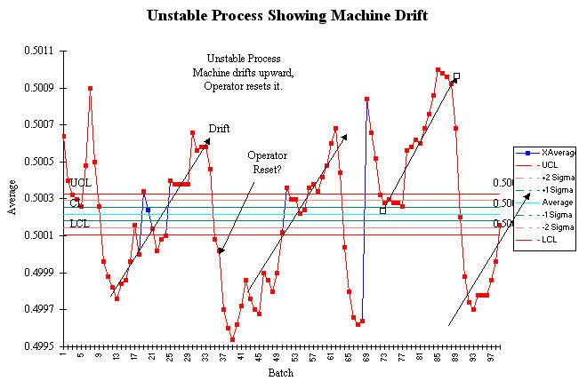 control chart showing unstable process