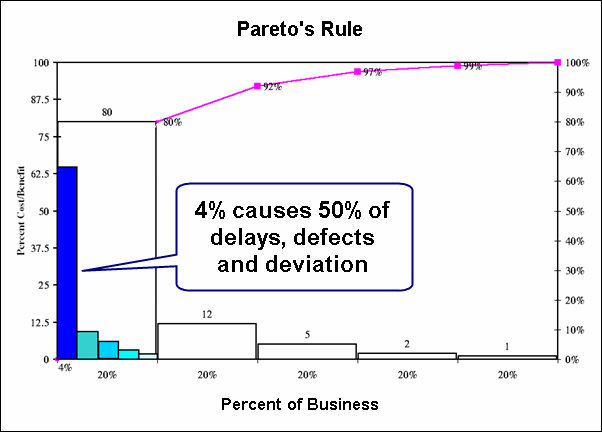 pareto's rule is a power law
