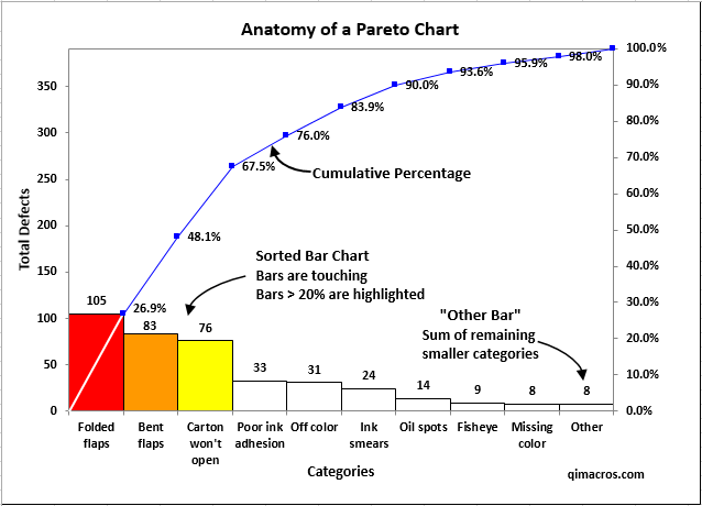 Pareto Chart In Excel Pareto Diagram Qi Macros