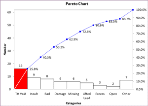 Compare pareto charts pareto chart comparison qi macros pareto chart ccuart Images