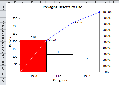 nested pareto chart by line