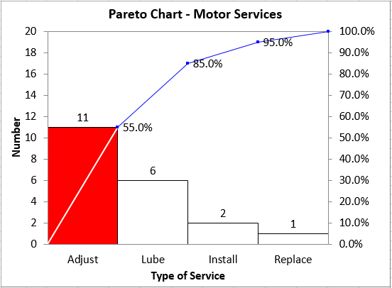 pareto analysis of service calls for motors