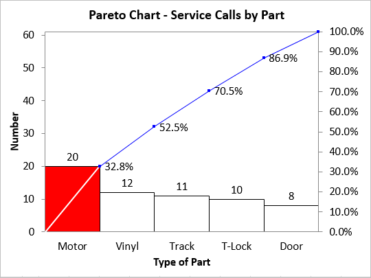 Pareto Analysis Pareto Improvement Case Study