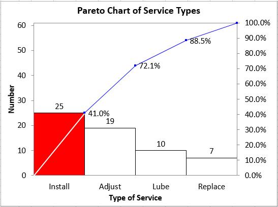 Pareto Analysis Pareto Improvement Case Study
