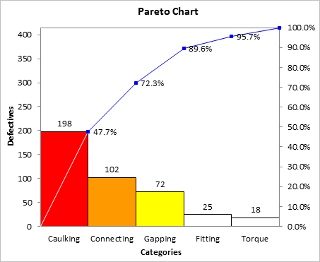Pareto Chart of Defects