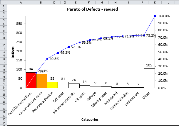 pareto chart with other bar to the right