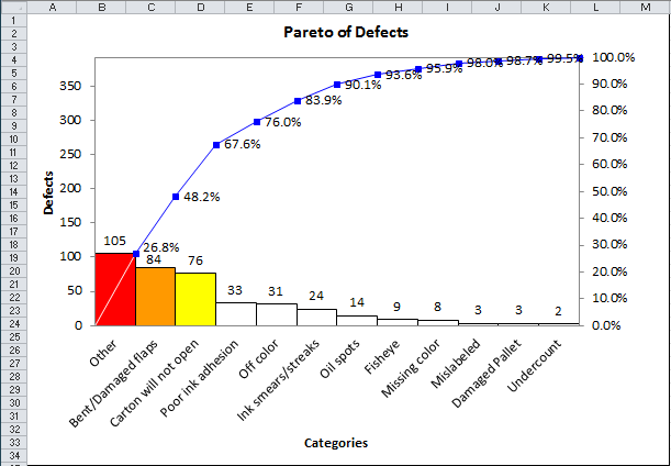 excel pareto chart other bar