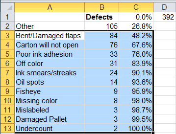 defect data for pareto charts