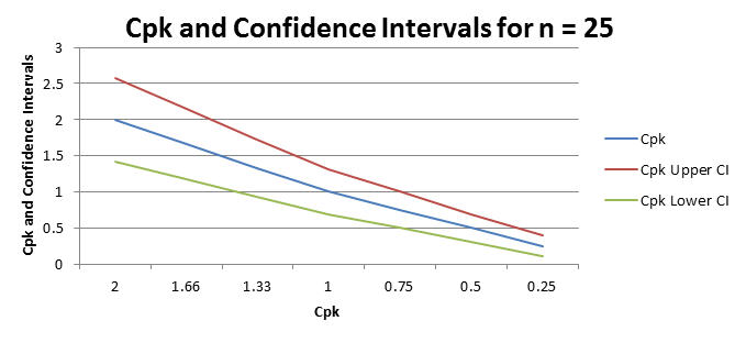 Cpk confidence intervals for n=25