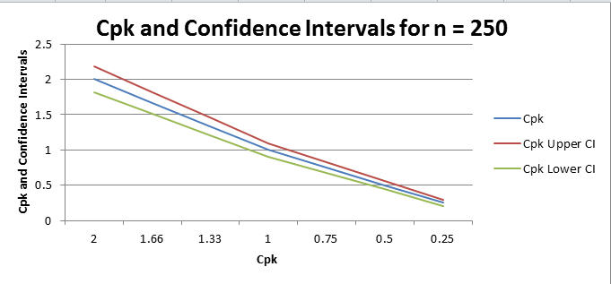 Cpk confidence intervals for n=250
