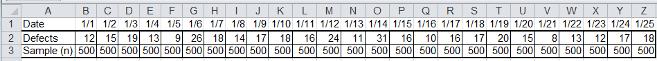 data organized in columns