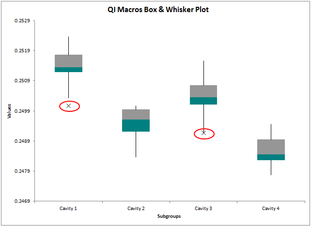 qi macros box plot
