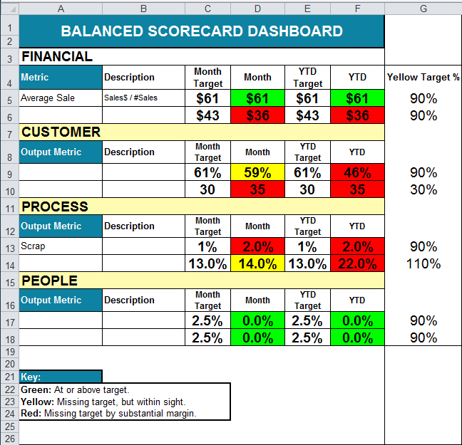 balanced scorecard with color coding